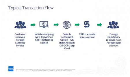 Global Chamber Optimize Foreign Currency Transactions By American Express